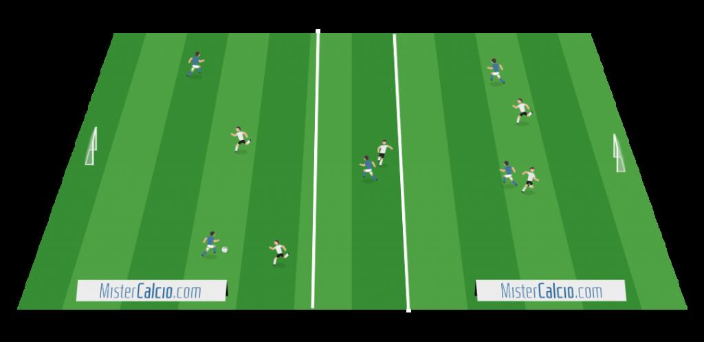 Small sided games, utilizzo del terzo uomo, conduco per generare superiorità