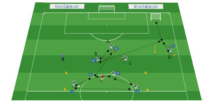 Rotazione di centrocampo con pressione Scarico palla trasmissione e conclusione