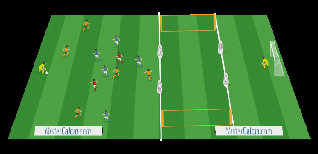 Situazione di Gioco 5 contro 5+2J+Portiere, Attaccare l'ultima linea avversaria