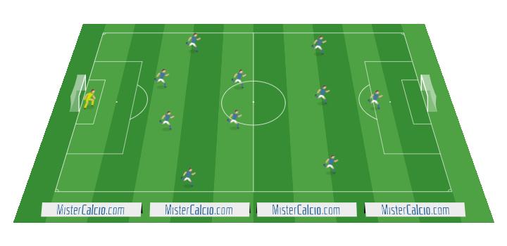 Sistema di gioco 1-4-2-3-1