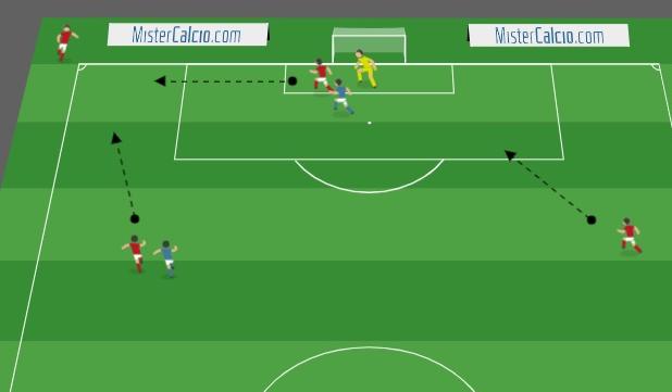 finti movimenti su palla inattiva per creare spazio